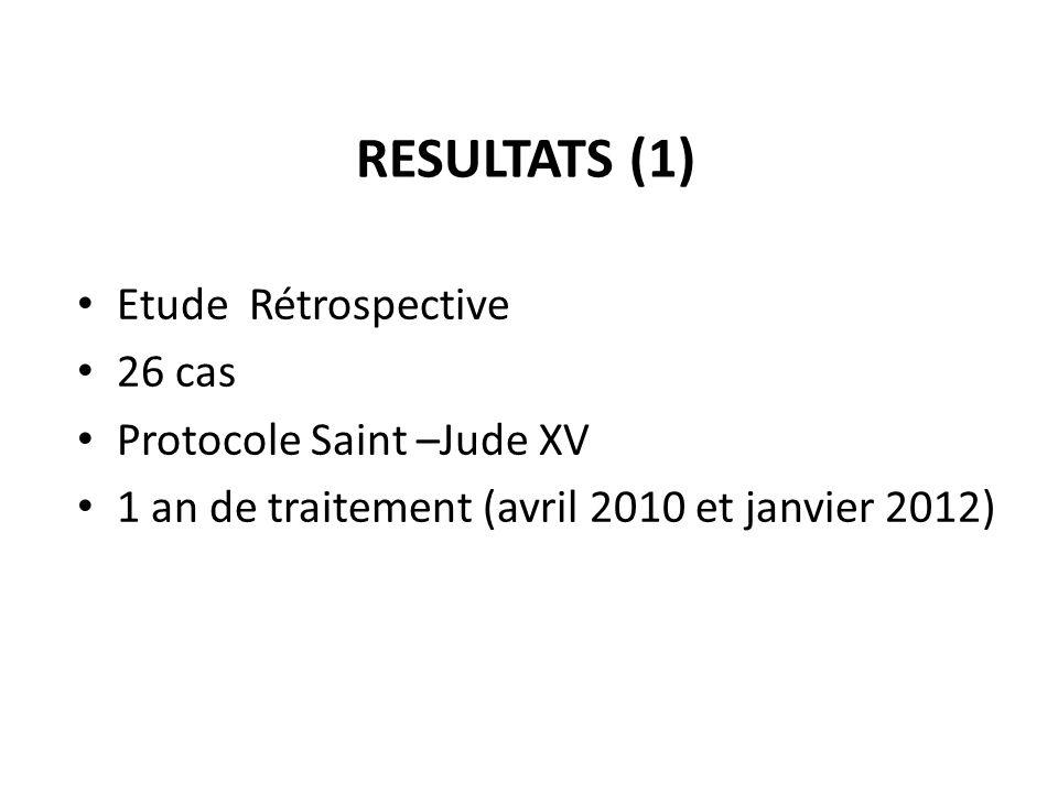 RESULTATS (1) Etude Rétrospective 26 cas Protocole Saint –Jude XV 1 an de traitement (avril 2010 et janvier 2012)