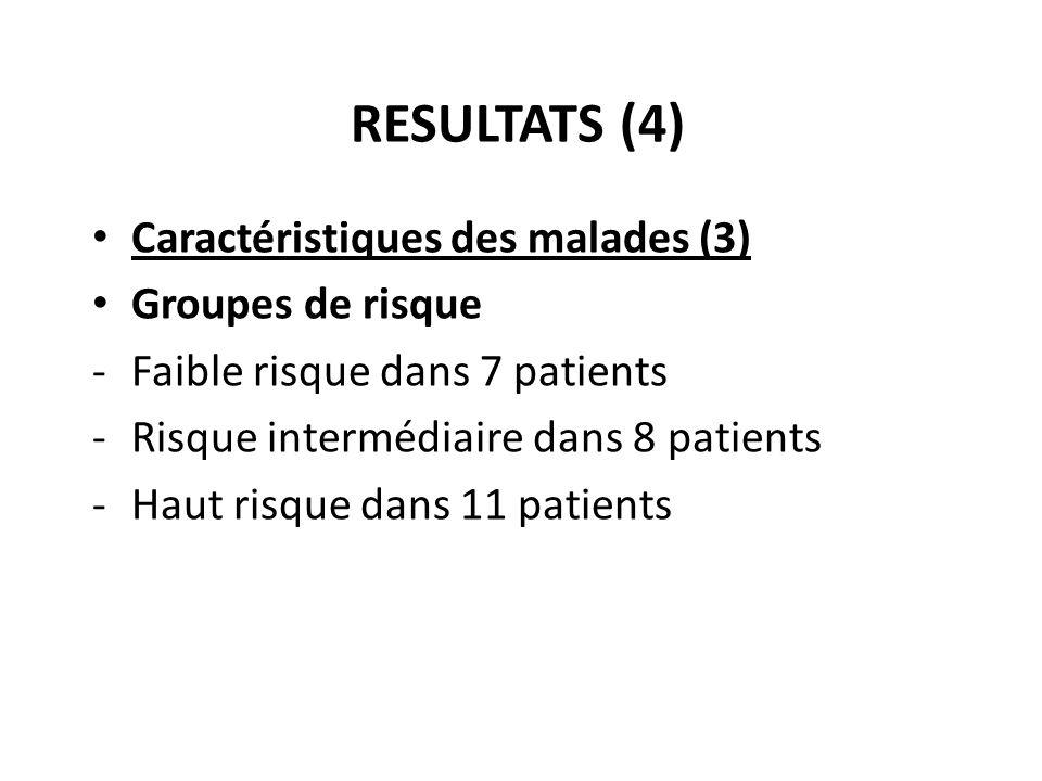 RESULTATS (4) Caractéristiques des malades (3) Groupes de risque -Faible risque dans 7 patients -Risque intermédiaire dans 8 patients -Haut risque dan
