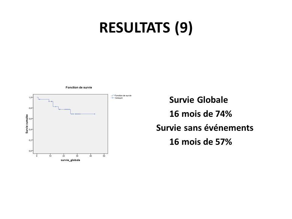 RESULTATS (9) Survie Globale 16 mois de 74% Survie sans événements 16 mois de 57%
