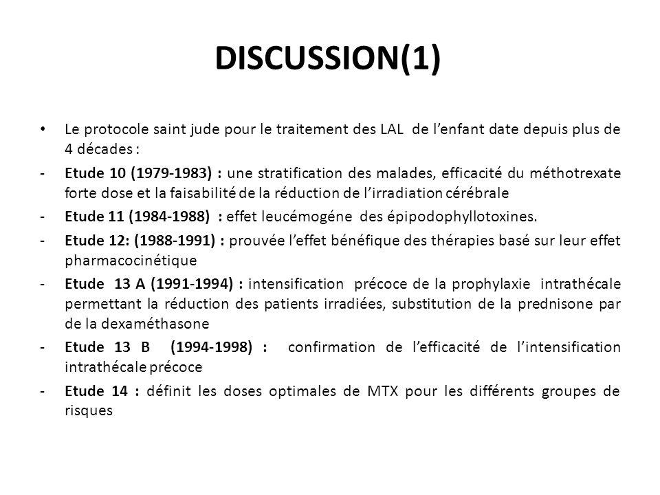 Le protocole saint jude pour le traitement des LAL de lenfant date depuis plus de 4 décades : -Etude 10 (1979-1983) : une stratification des malades,