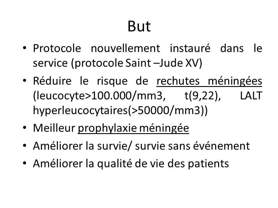 But Protocole nouvellement instauré dans le service (protocole Saint –Jude XV) Réduire le risque de rechutes méningées (leucocyte>100.000/mm3, t(9,22)