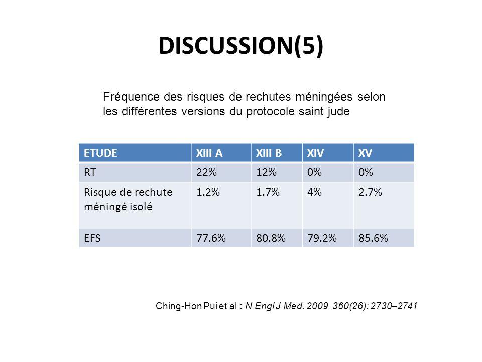 ETUDEXIII AXIII BXIVXV RT22%12%0% Risque de rechute méningé isolé 1.2%1.7%4%2.7% EFS77.6%80.8%79.2%85.6% DISCUSSION(5) Ching-Hon Pui et al : N Engl J