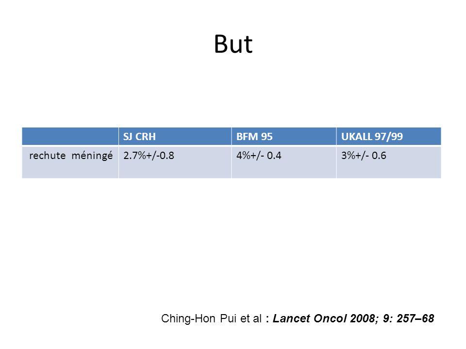 But SJ CRHBFM 95UKALL 97/99 rechute méningé2.7%+/-0.84%+/- 0.43%+/- 0.6 Ching-Hon Pui et al : Lancet Oncol 2008; 9: 257–68