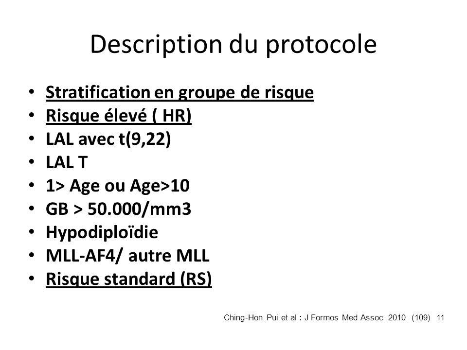Description du protocole Stratification en groupe de risque Risque élevé ( HR) LAL avec t(9,22) LAL T 1> Age ou Age>10 GB > 50.000/mm3 Hypodiploïdie M