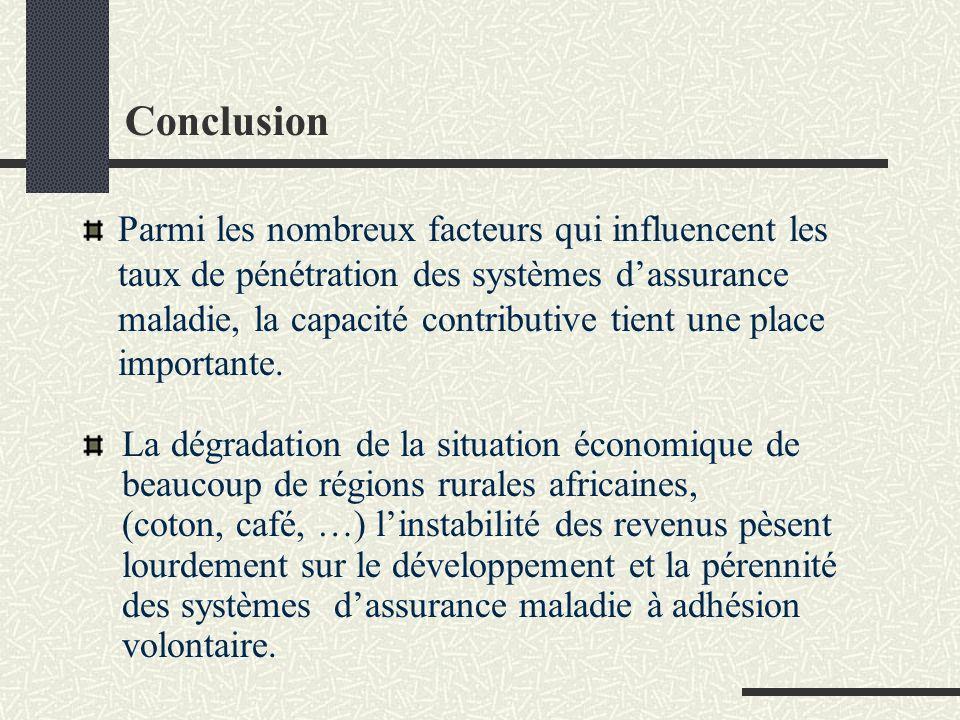 Conclusion Parmi les nombreux facteurs qui influencent les taux de pénétration des systèmes dassurance maladie, la capacité contributive tient une place importante.