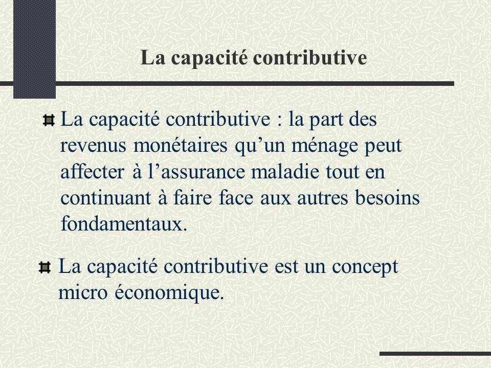 La capacité contributive La capacité contributive : la part des revenus monétaires quun ménage peut affecter à lassurance maladie tout en continuant à faire face aux autres besoins fondamentaux.