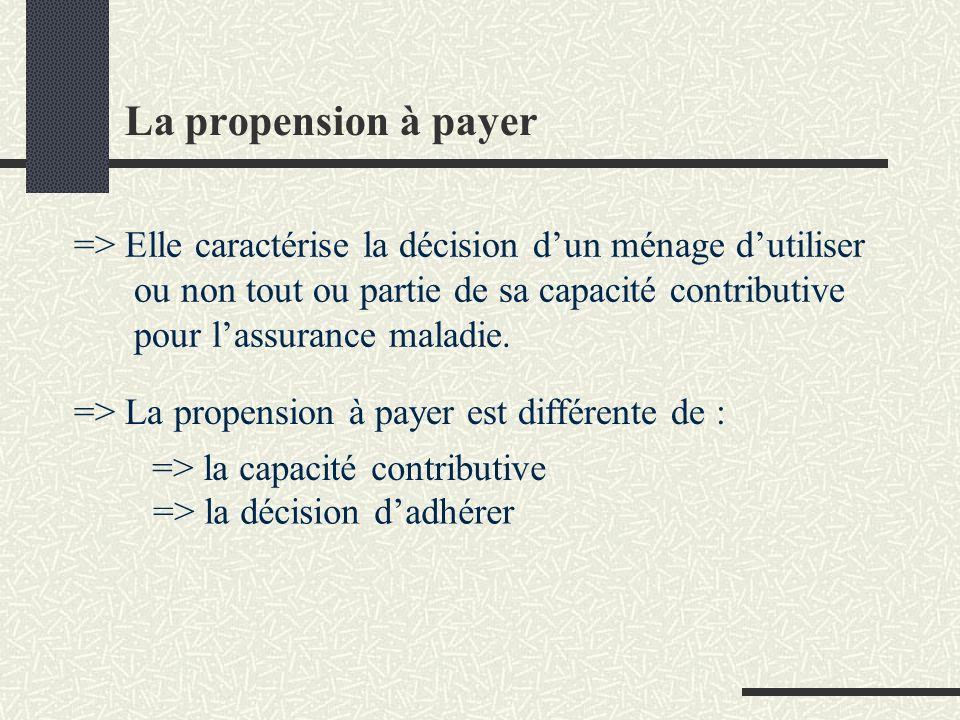 La propension à payer => Elle caractérise la décision dun ménage dutiliser ou non tout ou partie de sa capacité contributive pour lassurance maladie.