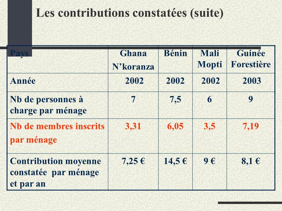 Les contributions constatées (suite) PaysGhana Nkoranza BéninMali Mopti Guinée Forestière Année 2002 2003 Nb de personnes à charge par ménage 77,569 Nb de membres inscrits par ménage 3,316,053,57,19 Contribution moyenne constatée par ménage et par an 7,25 14,5 9 8,1