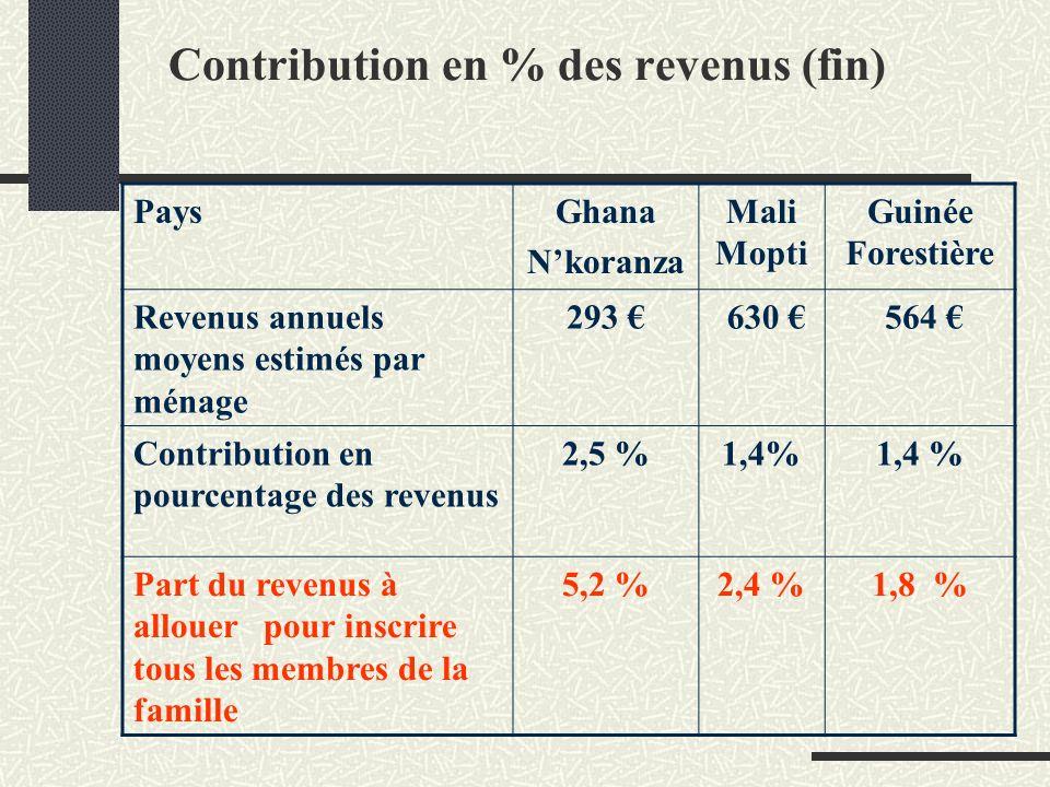 Contribution en % des revenus (fin) PaysGhana Nkoranza Mali Mopti Guinée Forestière Revenus annuels moyens estimés par ménage 293 630 564 Contribution en pourcentage des revenus 2,5 %1,4% Part du revenus à allouer pour inscrire tous les membres de la famille 5,2 %2,4 %1,8 %