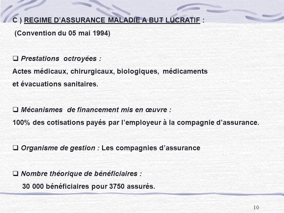 10 C ) REGIME DASSURANCE MALADIE A BUT LUCRATIF : (Convention du 05 mai 1994) Prestations octroyées : Actes médicaux, chirurgicaux, biologiques, médicaments et évacuations sanitaires.