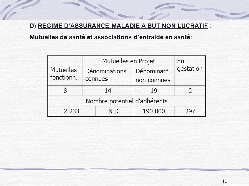 11 D) REGIME DASSURANCE MALADIE A BUT NON LUCRATIF : Mutuelles de santé et associations dentraide en santé: Mutuelles fonctionn. Mutuelles en ProjetEn