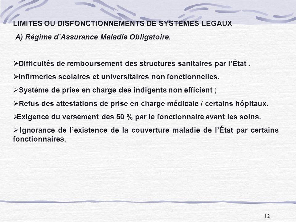 12 LIMITES OU DISFONCTIONNEMENTS DE SYSTEMES LEGAUX A) Régime dAssurance Maladie Obligatoire. Difficultés de remboursement des structures sanitaires p