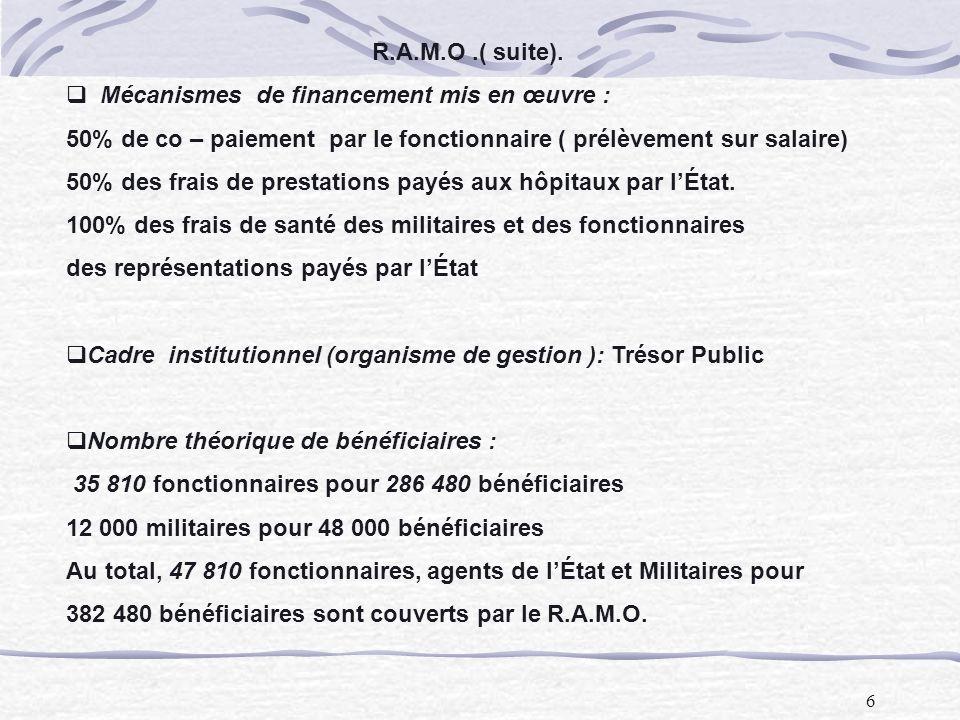 6 R.A.M.O.( suite). Mécanismes de financement mis en œuvre : 50% de co – paiement par le fonctionnaire ( prélèvement sur salaire) 50% des frais de pre