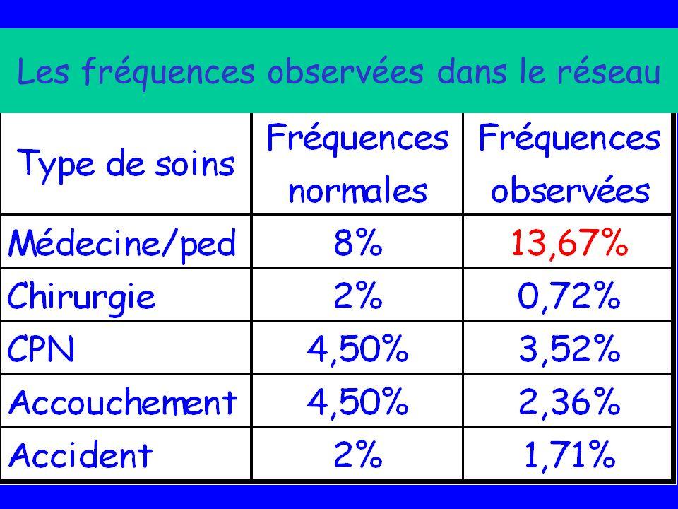 Les fréquences observées dans le réseau