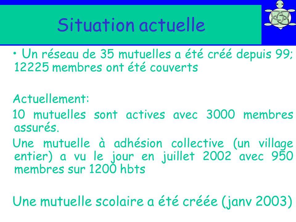 Situation actuelle U n réseau de 35 mutuelles a été créé depuis 99; 12225 membres ont été couverts Actuellement: 10 mutuelles sont actives avec 3000 m