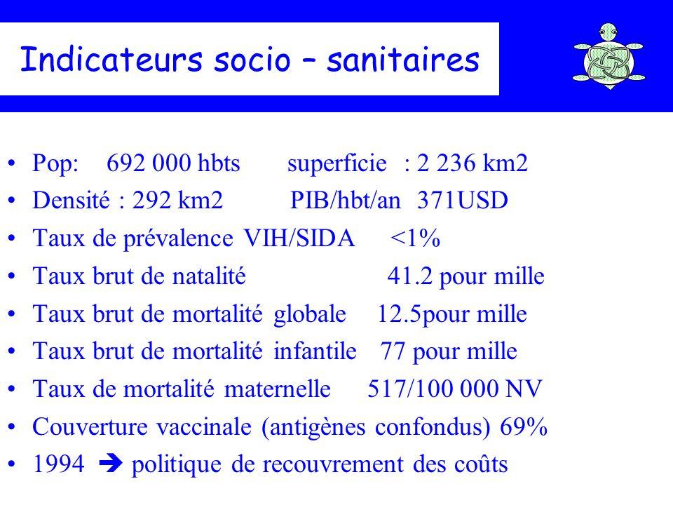 Indicateurs socio – sanitaires Pop: 692 000 hbts superficie : 2 236 km2 Densité : 292 km2 PIB/hbt/an 371USD Taux de prévalence VIH/SIDA <1% Taux brut