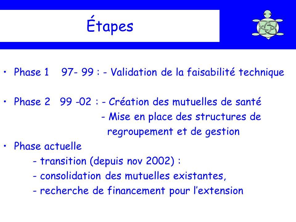 Étapes Phase 1 97- 99 : - Validation de la faisabilité technique Phase 2 99 -02 : - Création des mutuelles de santé - Mise en place des structures de
