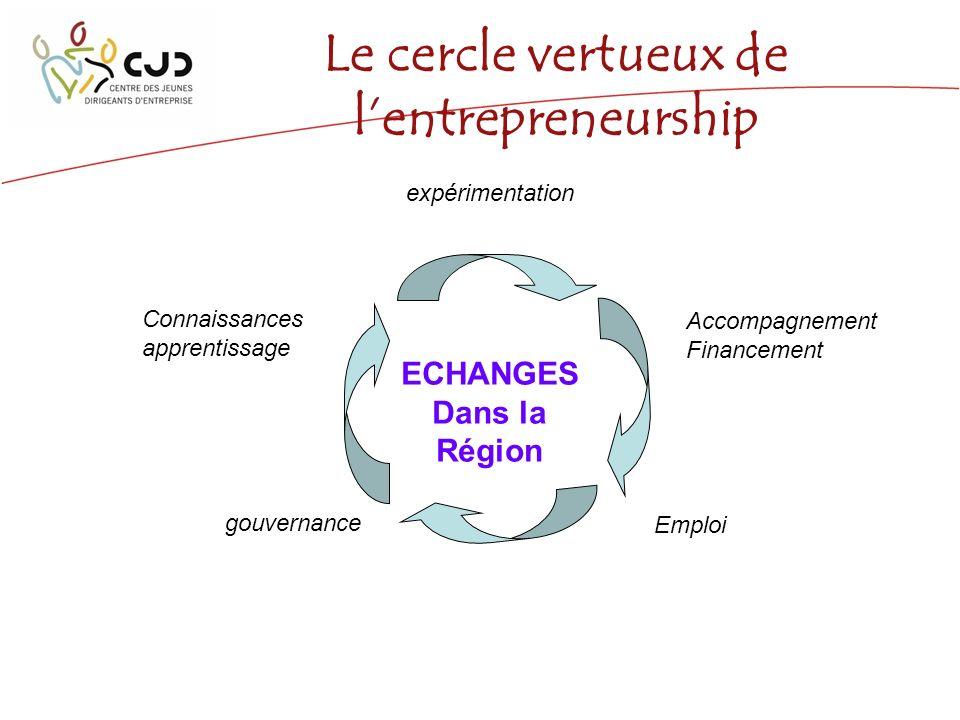 Le cercle vertueux de lentrepreneurship Connaissances apprentissage expérimentation Accompagnement Financement Emploi gouvernance ECHANGES Dans la Région