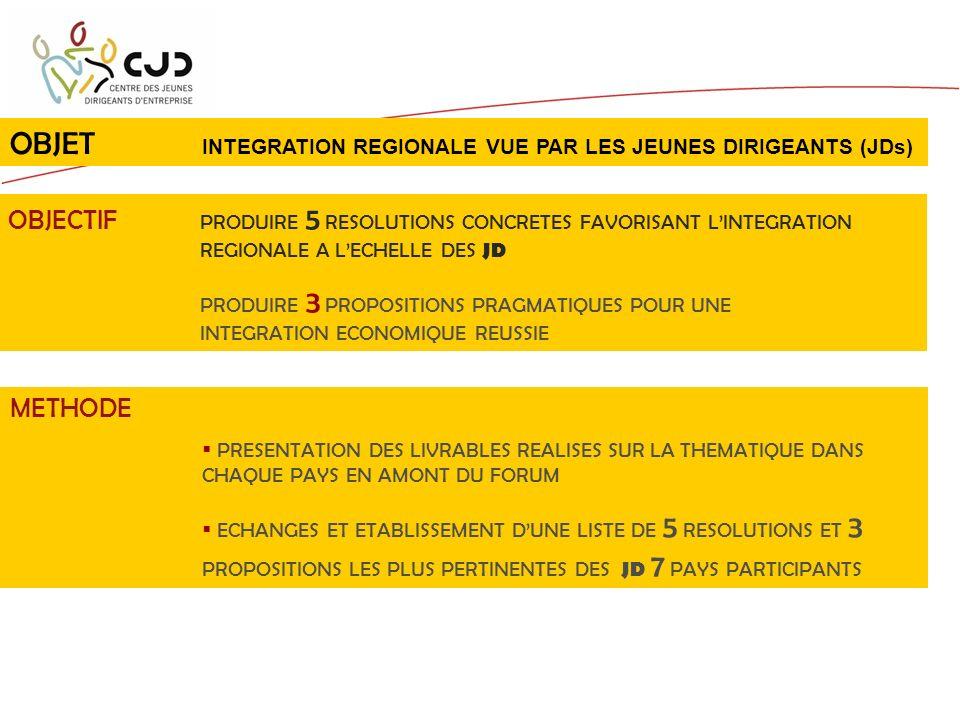 OBJET INTEGRATION REGIONALE VUE PAR LES JEUNES DIRIGEANTS (JDs) OBJECTIF PRODUIRE 5 RESOLUTIONS CONCRETES FAVORISANT LINTEGRATION REGIONALE A LECHELLE DES JD PRODUIRE 3 PROPOSITIONS PRAGMATIQUES POUR UNE INTEGRATION ECONOMIQUE REUSSIE METHODE PRESENTATION DES LIVRABLES REALISES SUR LA THEMATIQUE DANS CHAQUE PAYS EN AMONT DU FORUM ECHANGES ET ETABLISSEMENT DUNE LISTE DE 5 RESOLUTIONS ET 3 PROPOSITIONS LES PLUS PERTINENTES DES JD 7 PAYS PARTICIPANTS