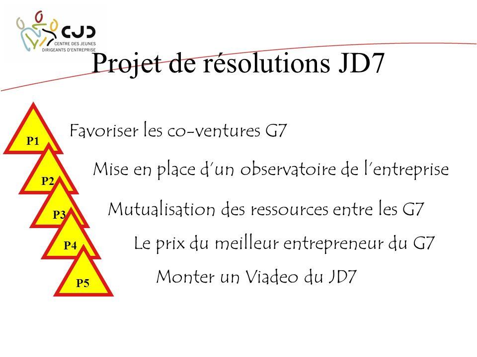 Projet de résolutions JD7 Favoriser les co-ventures G7 P1 P2 P3 P4 P5 Mutualisation des ressources entre les G7 Mise en place dun observatoire de lentreprise Le prix du meilleur entrepreneur du G7 Monter un Viadeo du JD7