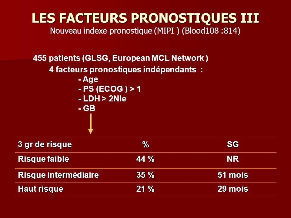 LES FACTEURS PRONOSTIQUES III 3 gr de risque %SG Risque faible 44 % NR Risque intermédiaire 35 % 51 mois Haut risque 21 % 29 mois 455 patients (GLSG, European MCL Network ) 4 facteurs pronostiques indépendants : - Age - PS (ECOG ) > 1 - LDH > 2Nle - GB Nouveau indexe pronostique (MIPI ) (Blood108 :814)