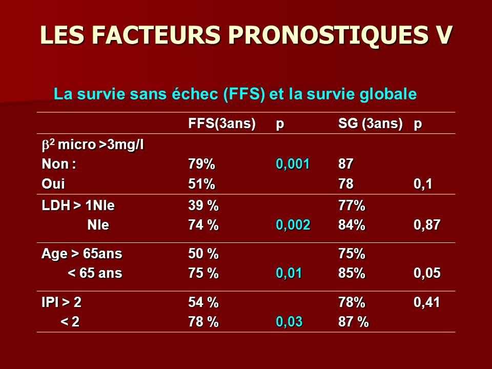 LES FACTEURS PRONOSTIQUES V FFS(3ans)p SG (3ans) p micro >3mg/l 2 micro >3mg/l Non : Oui79%51%0,00187780,1 LDH > 1Nle Nle Nle 39 % 74 % 0,00277%84%0,87 Age > 65ans < 65 ans < 65 ans 50 % 75 % 0,0175%85%0,05 IPI > 2 < 2 < 2 54 % 78 % 0,0378% 87 % 0,41 La survie sans échec (FFS) et la survie globale