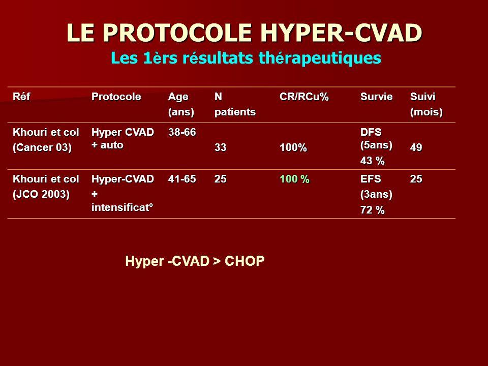 LE PROTOCOLE HYPER-CVAD RéfProtocoleAge(ans)NpatientsCR/RCu%SurvieSuivi(mois) Khouri et col (Cancer 03) Hyper CVAD + auto 38-6633100% DFS (5ans) 43 % 49 Khouri et col (JCO 2003) Hyper-CVAD + intensificat° 41-6525 100 % EFS(3ans) 72 % 25 Hyper -CVAD > CHOP Les 1 è rs r é sultats th é rapeutiques