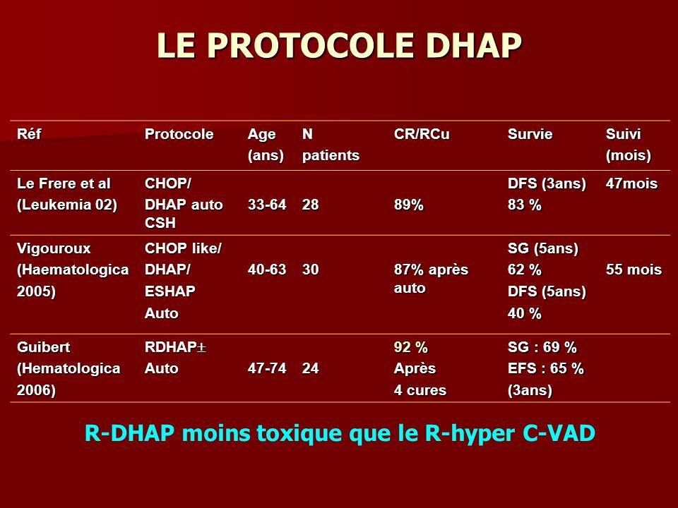 LE PROTOCOLE DHAP RéfProtocoleAge(ans)NpatientsCR/RCuSurvieSuivi(mois) Le Frere et al (Leukemia 02) CHOP/ DHAP auto CSH 33-642889% DFS (3ans) 83 % 47mois Vigouroux(Haematologica2005) CHOP like/ DHAP/ESHAPAuto40-6330 87% après auto SG (5ans) 62 % DFS (5ans) 40 % 55 mois Guibert(Hematologica2006) RDHAP RDHAP Auto47-7424 92 % Après 4 cures SG : 69 % EFS : 65 % (3ans) R-DHAP moins toxique que le R-hyper C-VAD