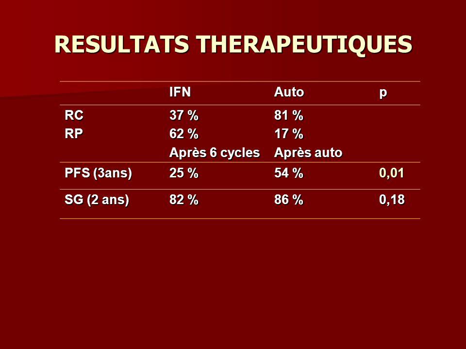 RESULTATS THERAPEUTIQUES IFNAutop RCRP 37 % 62 % Après 6 cycles 81 % 17 % Après auto PFS (3ans) 25 % 54 % 0,01 SG (2 ans) 82 % 86 % 0,18