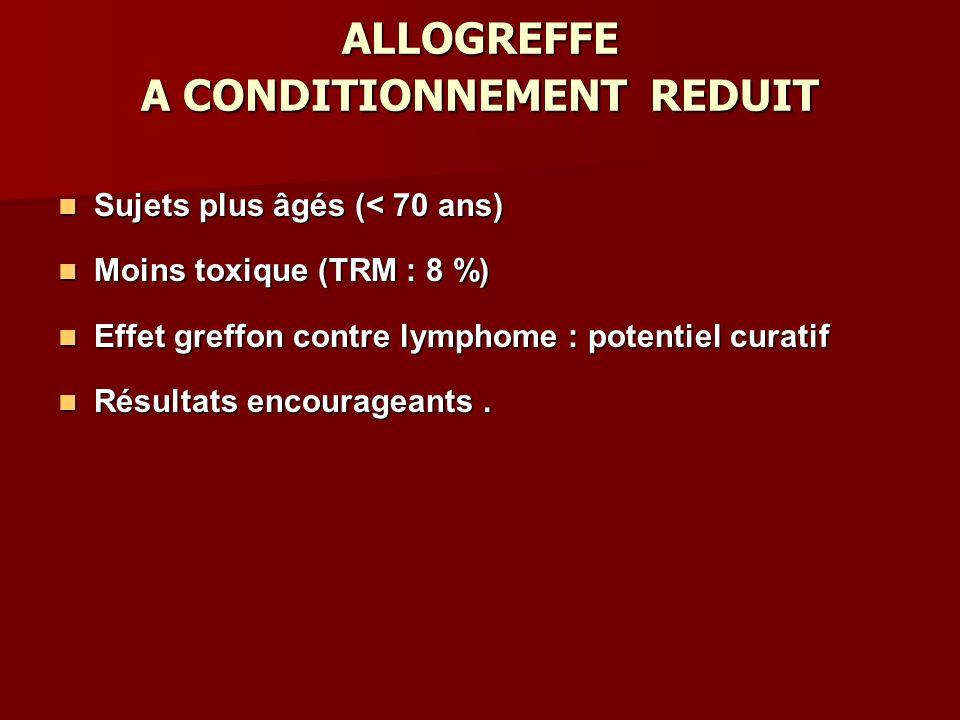 ALLOGREFFE A CONDITIONNEMENT REDUIT Sujets plus âgés (< 70 ans) Sujets plus âgés (< 70 ans) Moins toxique (TRM : 8 %) Moins toxique (TRM : 8 %) Effet greffon contre lymphome : potentiel curatif Effet greffon contre lymphome : potentiel curatif Résultats encourageants.