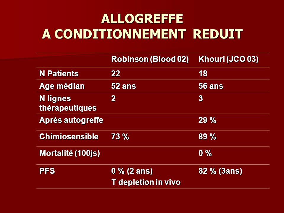 ALLOGREFFE A CONDITIONNEMENT REDUIT Robinson (Blood 02) Khouri (JCO 03) N Patients 2218 Age médian 52 ans 56 ans N lignes thérapeutiques 23 Après autogreffe 29 % Chimiosensible 73 % 89 % Mortalité (100js) 0 % PFS 0 % (2 ans) T depletion in vivo 82 % (3ans)