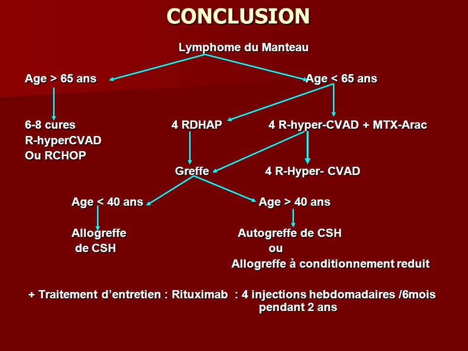 CONCLUSION Lymphome du Manteau Age > 65 ans Age 65 ans Age < 65 ans 6-8 cures 4 RDHAP 4 R-hyper-CVAD + MTX-Arac R-hyperCVAD Ou RCHOP Greffe 4 R-Hyper- CVAD Greffe 4 R-Hyper- CVAD Age 40 ans Allogreffe Autogreffe de CSH de CSH ou de CSH ou Allogreffe à conditionnement reduit Allogreffe à conditionnement reduit + Traitement dentretien : Rituximab : 4 injections hebdomadaires /6mois pendant 2 ans + Traitement dentretien : Rituximab : 4 injections hebdomadaires /6mois pendant 2 ans
