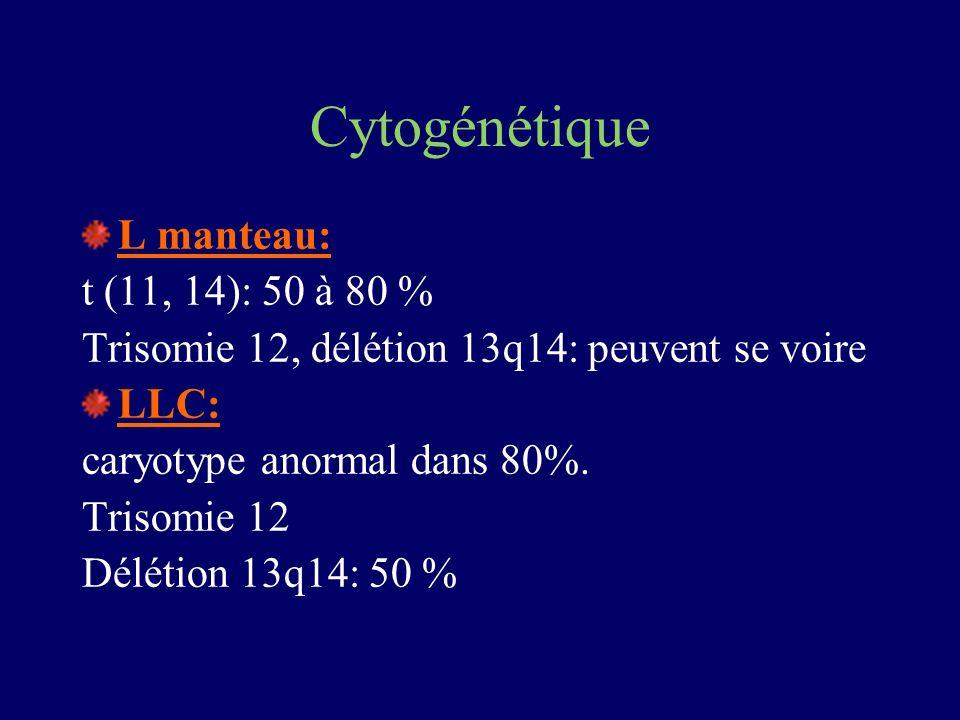 Cytogénétique L manteau: t (11, 14): 50 à 80 % Trisomie 12, délétion 13q14: peuvent se voire LLC: caryotype anormal dans 80%. Trisomie 12 Délétion 13q