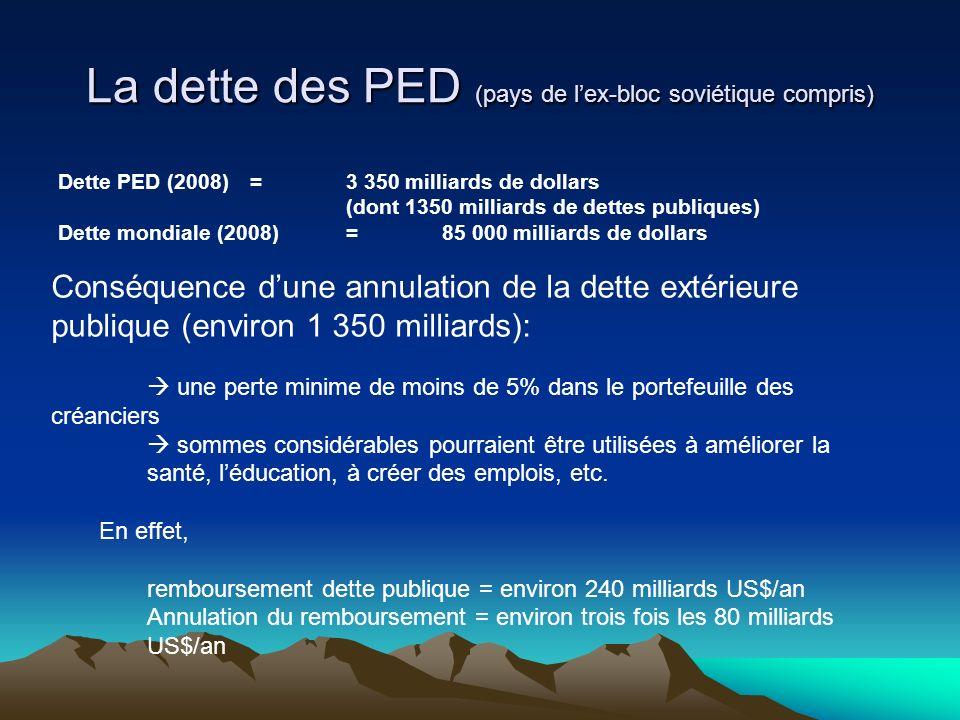 La dette des PED (pays de lex-bloc soviétique compris) Dette PED (2008)= 3 350 milliards de dollars (dont 1350 milliards de dettes publiques) Dette mo