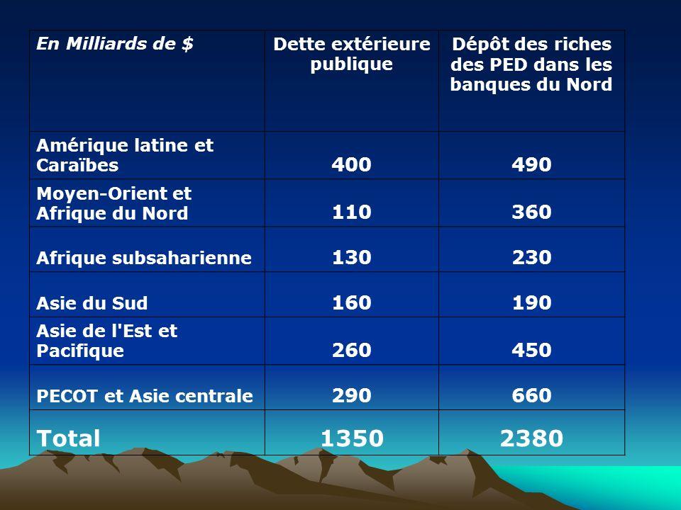 En Milliards de $Dette extérieure publique Dépôt des riches des PED dans les banques du Nord Amérique latine et Caraïbes 400490 Moyen-Orient et Afriqu