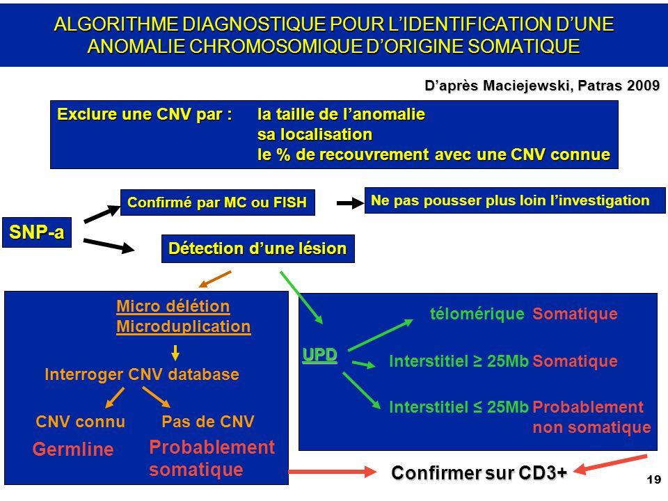 19 ALGORITHME DIAGNOSTIQUE POUR LIDENTIFICATION DUNE ANOMALIE CHROMOSOMIQUE DORIGINE SOMATIQUE Exclure une CNV par :la taille de lanomalie sa localisation le % de recouvrement avec une CNV connue SNP-a Confirmé par MC ou FISH Ne pas pousser plus loin linvestigation Détection dune lésion Micro délétion Microduplication UPD télomérique Interstitiel 25Mb Interroger CNV database CNV connuPas de CNV Germline Probablement somatique Somatique Probablement non somatique Confirmer sur CD3+ Daprès Maciejewski, Patras 2009