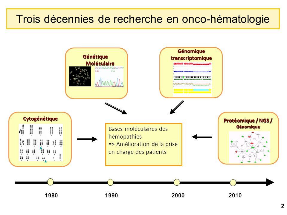 2 Trois décennies de recherche en onco-hématologie Génétique Moléculaire Protéomique / NGS / Génomique Fonctionnelle Cytogénétique Génomiquetranscriptomique 1980199020002010 Bases moléculaires des hémopathies => Amélioration de la prise en charge des patients