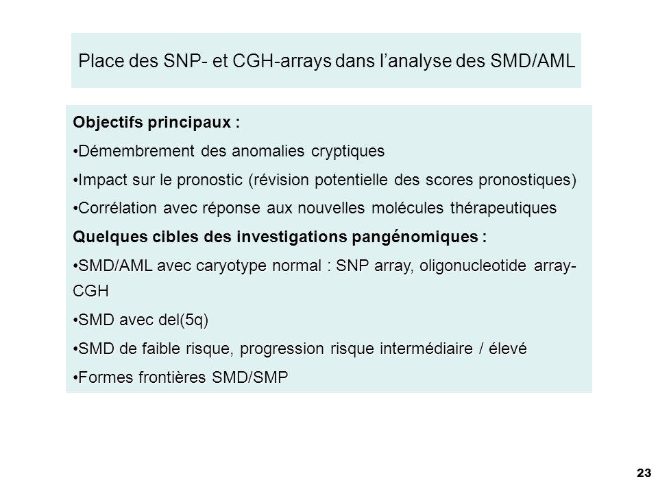 23 Place des SNP- et CGH-arrays dans lanalyse des SMD/AML Objectifs principaux : Démembrement des anomalies cryptiques Impact sur le pronostic (révision potentielle des scores pronostiques) Corrélation avec réponse aux nouvelles molécules thérapeutiques Quelques cibles des investigations pangénomiques : SMD/AML avec caryotype normal : SNP array, oligonucleotide array- CGHSMD/AML avec caryotype normal : SNP array, oligonucleotide array- CGH SMD avec del(5q)SMD avec del(5q) SMD de faible risque, progression risque intermédiaire / élevéSMD de faible risque, progression risque intermédiaire / élevé Formes frontières SMD/SMPFormes frontières SMD/SMP