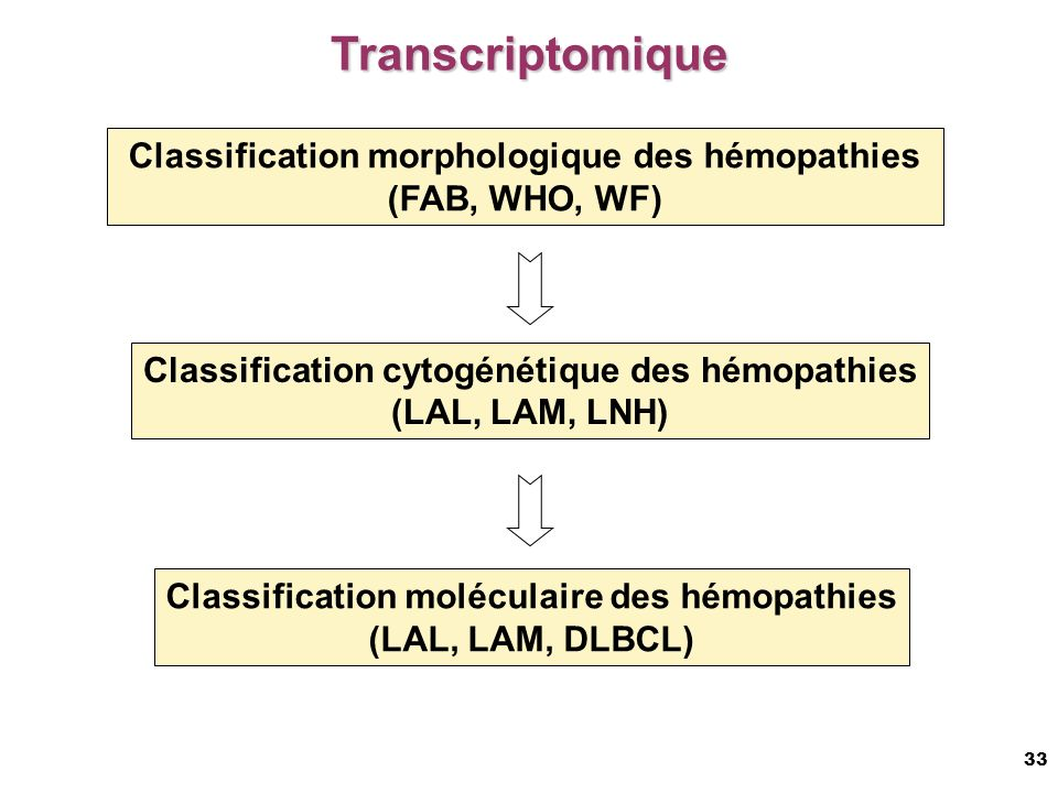 33 Classification morphologique des hémopathies (FAB, WHO, WF) Classification cytogénétique des hémopathies (LAL, LAM, LNH) Classification moléculaire