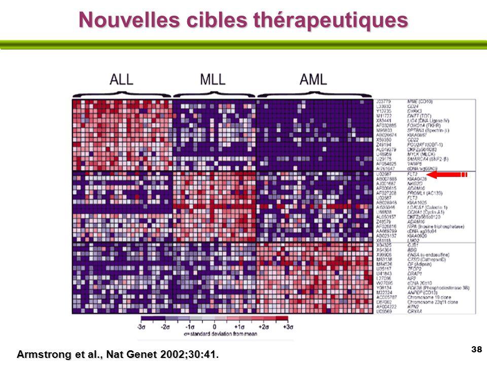 38 Armstrong et al., Nat Genet 2002;30:41 Armstrong et al., Nat Genet 2002;30:41.