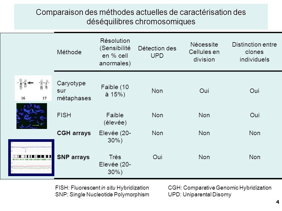 35 Classification moléculaire des Lymphomes Wright et al., PNAS 2003;100:9991. 274 DLBCL puce cDNA