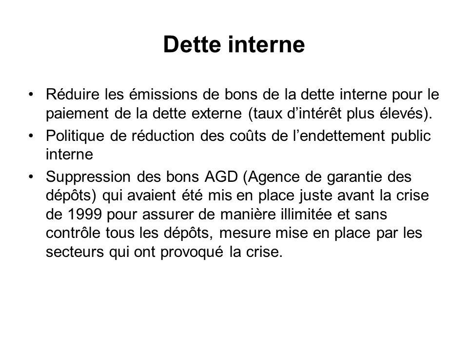 Dette interne Réduire les émissions de bons de la dette interne pour le paiement de la dette externe (taux dintérêt plus élevés).