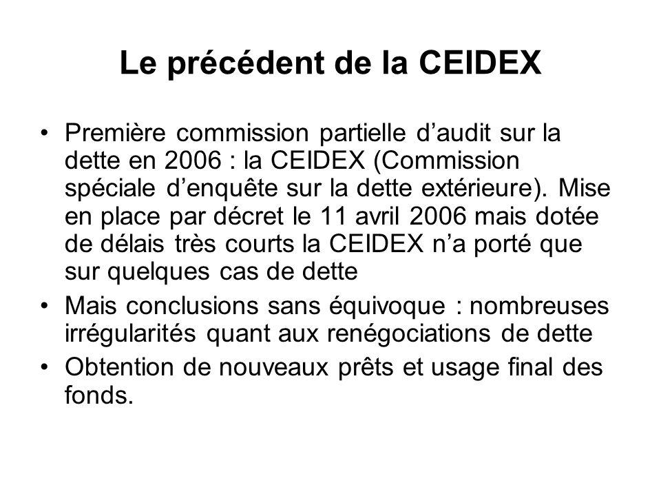 Le précédent de la CEIDEX Première commission partielle daudit sur la dette en 2006 : la CEIDEX (Commission spéciale denquête sur la dette extérieure).
