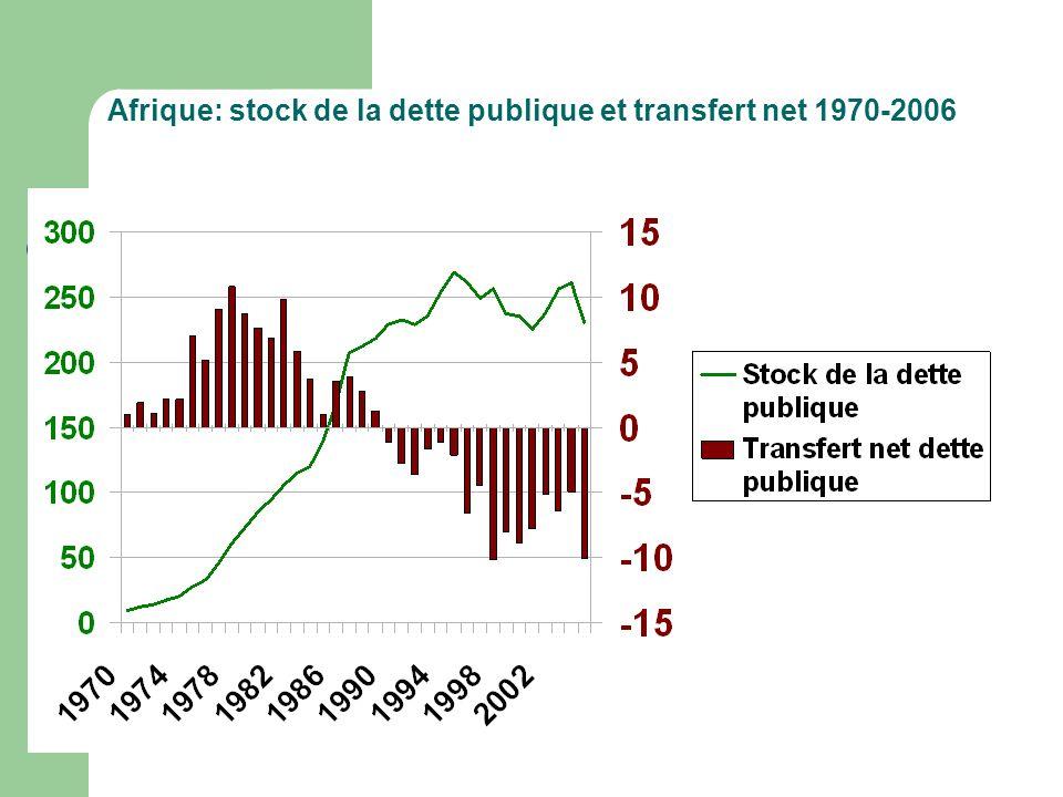 Afrique: stock de la dette publique et transfert net 1970-2006