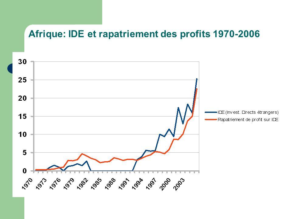 Afrique: IDE et rapatriement des profits 1970-2006