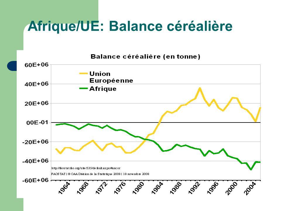 Afrique/UE: Balance céréalière