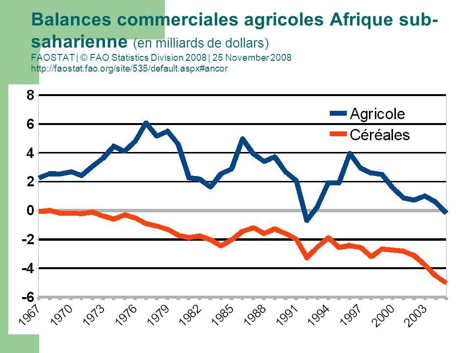 Balances commerciales agricoles Afrique sub- saharienne (en milliards de dollars) FAOSTAT | © FAO Statistics Division 2008 | 25 November 2008 http://faostat.fao.org/site/535/default.aspx#ancor