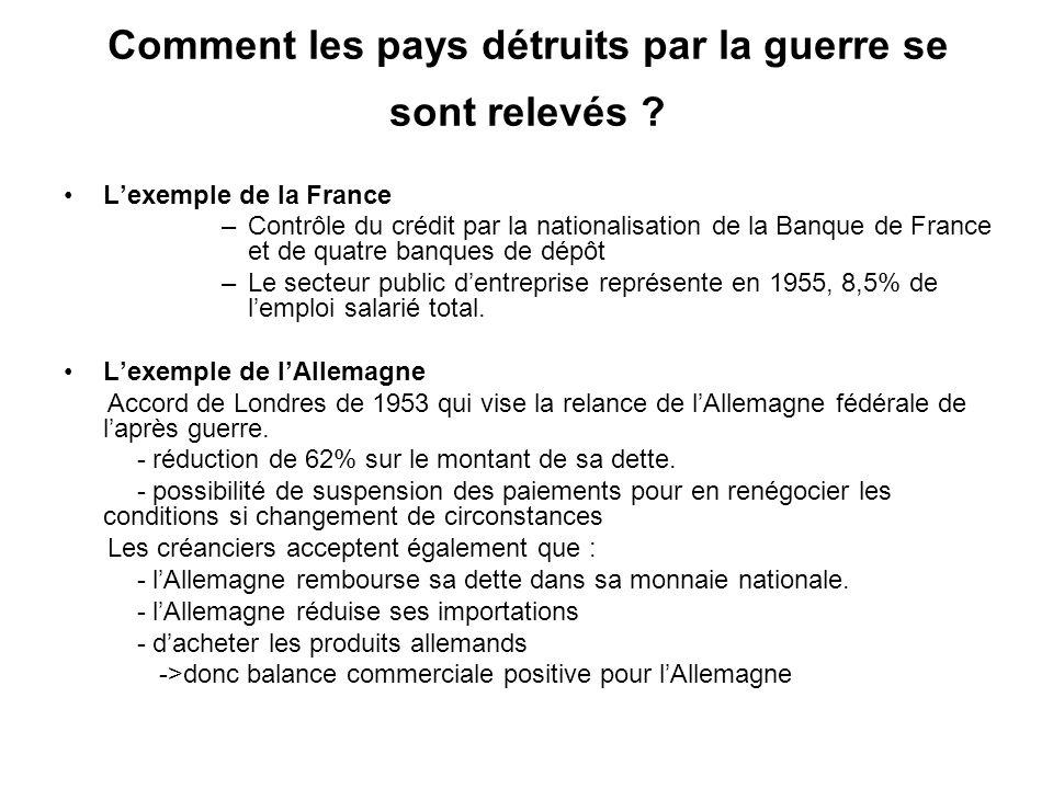 Comment les pays détruits par la guerre se sont relevés ? Lexemple de la France –Contrôle du crédit par la nationalisation de la Banque de France et d
