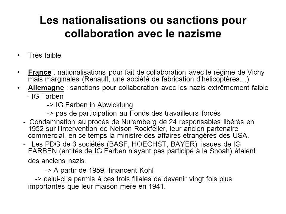 Les nationalisations ou sanctions pour collaboration avec le nazisme Très faible France : nationalisations pour fait de collaboration avec le régime d