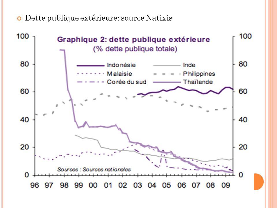 Dette publique extérieure: source Natixis